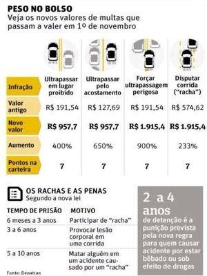 Tabela do Denatran publicada pela PRF em Sergipe (Foto: Reprodução/PRF-SE)