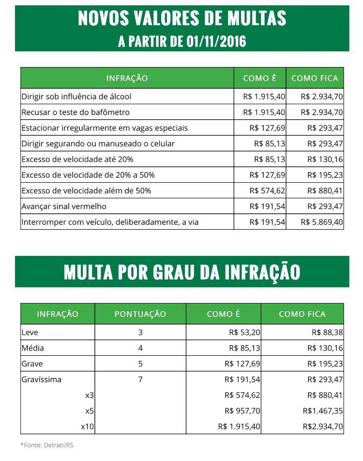 valores-multas-2016-novembro